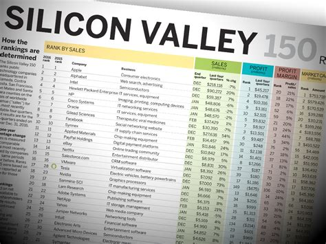Top Mba Programs Silicon Valley by Sv150 Interactive Rankings Of Silicon Valley S Top