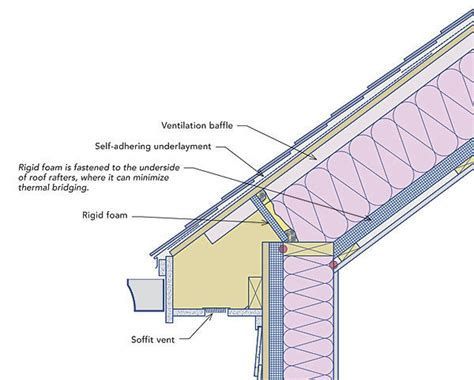 Ceiling Insulation Requirements by Preventing Dams Finehomebuilding