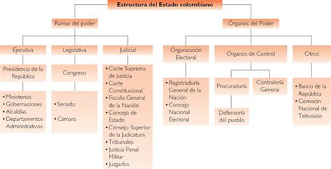 estructura del estado colombiano alcald a de medell n sistema pol 205 tico colombiano ciencias sociales glp