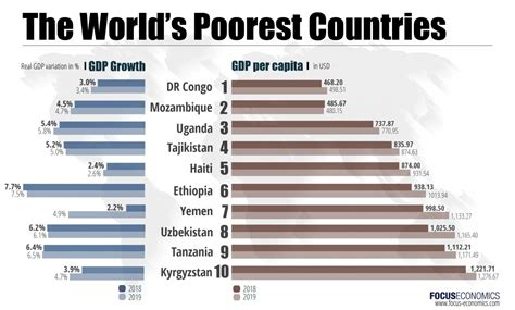 the poorest countries in the world 2018 2022