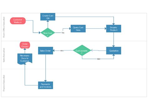 sales flow chart template sales process flow chart template pictures to pin on
