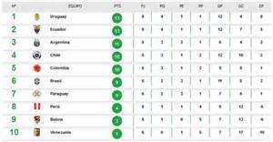 resultados de los equipos de europa eliminatorias rusi mundial 2018 as 237 est 225 la tabla de posiciones de las