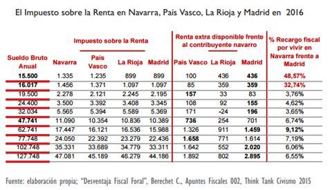 renta 2015 navarra navarra sufrir 225 en 2016 una subida fiscal hist 243 rica