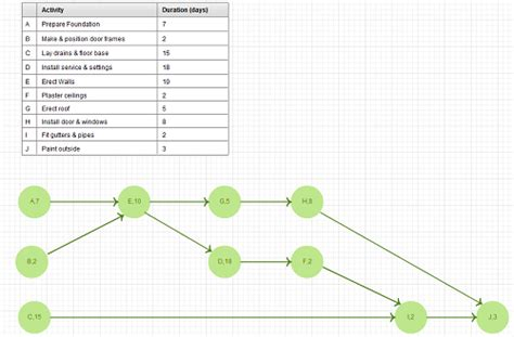project network diagram generator new pert templates aoa and aon on creately creately
