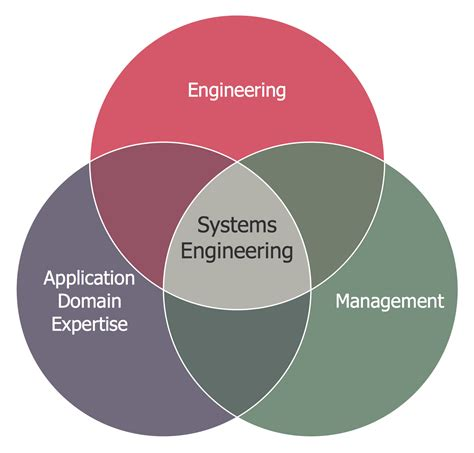 Materials Science And Engineering Mba by Venn Diagram Systems Engineering Improvement Cetking