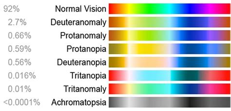 most common color blindness your guide to colour blindness lenstore co uk