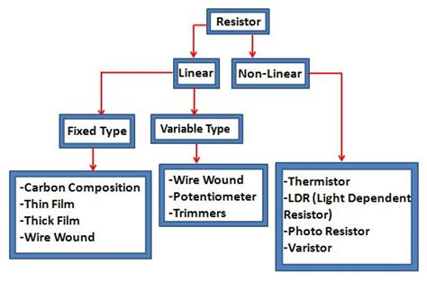 types of resistor and their application 1000 images about diy electronics picaxe raspberry pi etc on