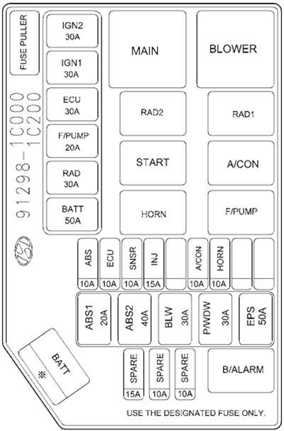 Fuse Box Diagram Hyundai Getz (2002-2005)
