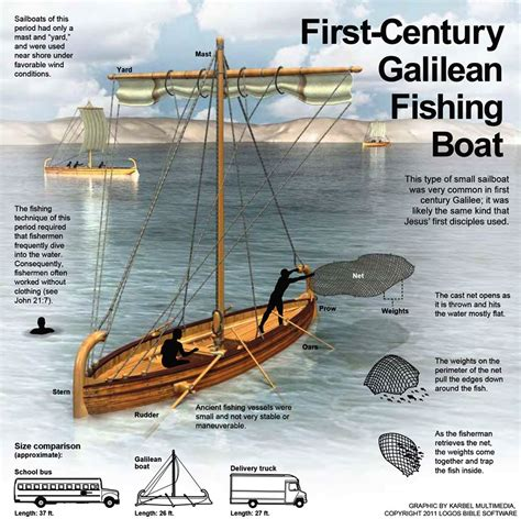 bible boat 1st century galilean boat bible history pinterest