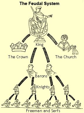 feudalism diagram kis7ss middle ages assignments