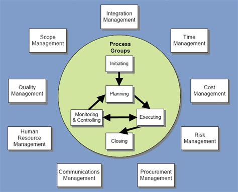 Knowledge Management Projects For Mba by 1000 Images About Project Management Concepts On
