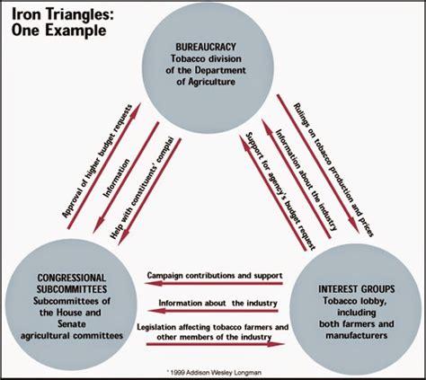 opinions on iron triangle us politics