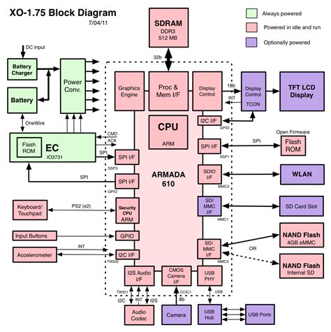 block diagrams block diagram unmasa dalha
