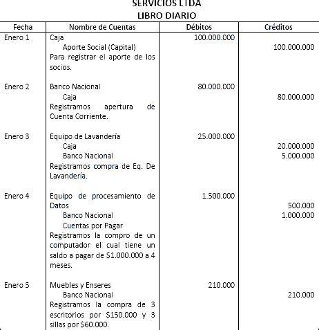 ejemplo libro diario contabilidad contabilidad general libro diario de contabilidad