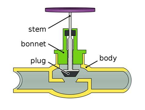 valves of the diagram ventil