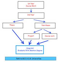 Degree Dissertation Flowchart Master S Degree Course Plan And Path