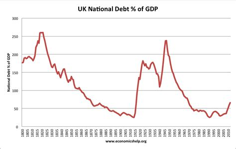 delta difference between economy comfort and preferred this time is different a history of debt economics help