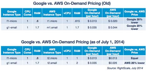 amazon ec2 pricing will aws t2 replace 30 percent of instances not so fast