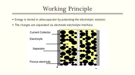 electrolytic capacitor working principle supercapacitors
