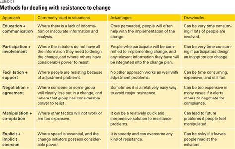 kotter the leadership factor kotter change management plan template r0807m a