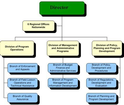 File Ofccp Organization Chart Gif Wikimedia Commons