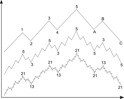 pattern theory tutorial file elliott wave svg wikimedia commons
