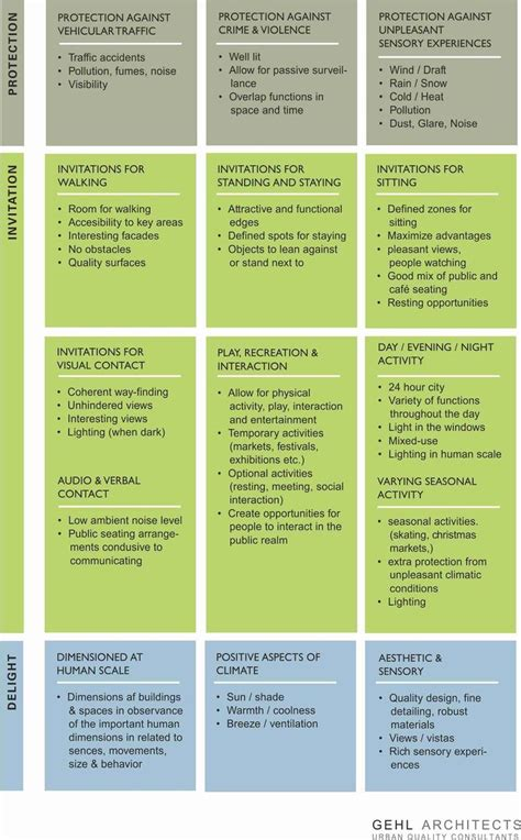 Landscape Architecture Quality Checklist 17 Best Images About Site Analysis On Expo
