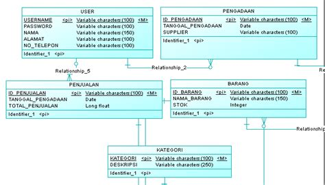teknik membuat erd enjoy your s life cara membuat database dengan sybase