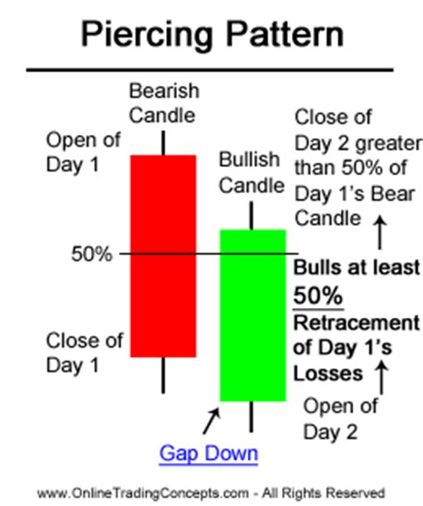 trading piercing pattern piercing line pattern candlestick chart