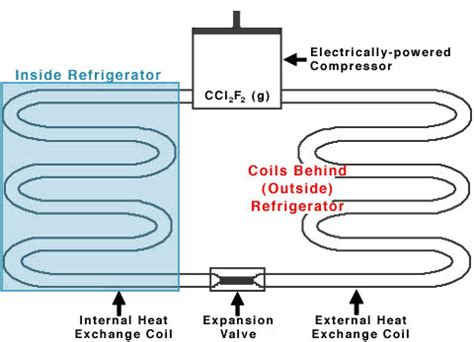 working of a refrigerator with diagram refrigeration working principle refrigeration