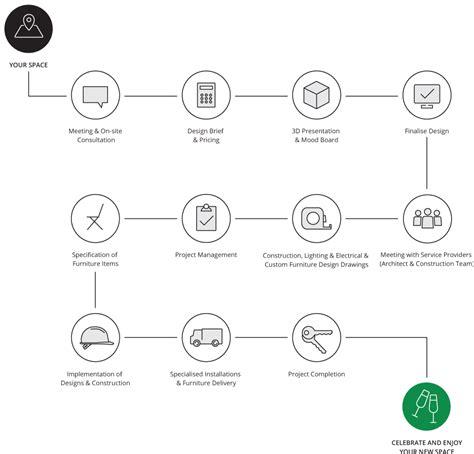 The Interior Design Process by Interior Design Process