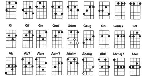 cara bermain gitar untuk lagu dangdut serba serbi musik kunci gitar ukulele senar 4