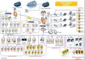 Network Infrastructure Design Template by 3 Best Images Of Sharepoint Infrastructure Diagram