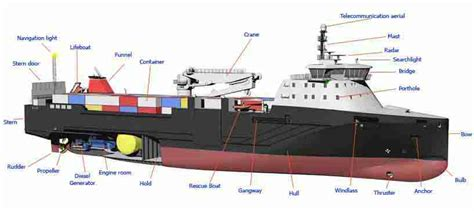 boat terms crew maritime vocabulary english