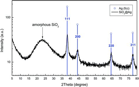 xrd pattern silica controlled growth of ag nanoparticles decorated onto the