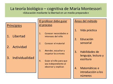 Modelo Curricular De Montessori Teorias Aprendizaje Montessori Waldorf Aprendizaje Experienci