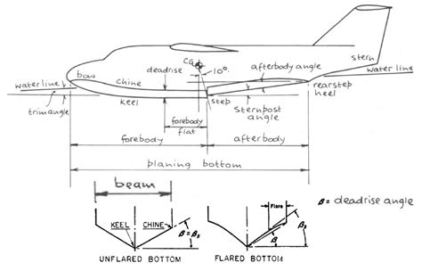 boat work definition attachment browser drawing flyingboat hull definition