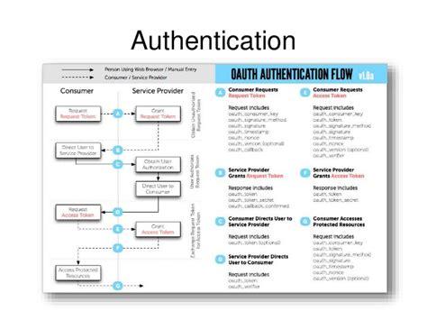 codeigniter tutorial authentication codeigniter 3 rest api seotoolnet com