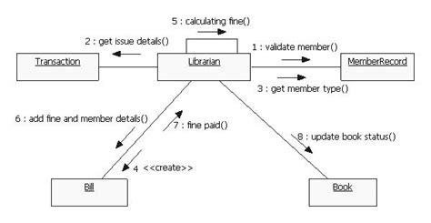 collaboration diagram in uml pdf uml diagrams library management system it kaka