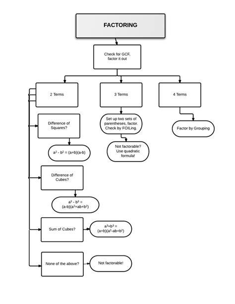 factoring flowchart factoring sorting activity