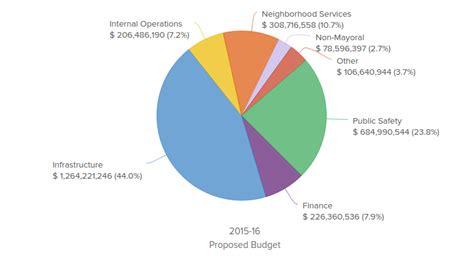 2015 budget pie chart 2015 budget pie chart newhairstylesformen2014 com