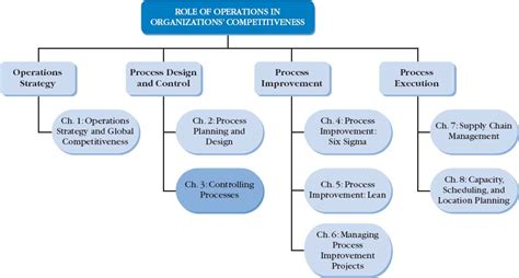 Best Operations Management Mba by Chapter 3 Controlling Processes Operations Management