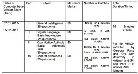 pattern based questions in c ssc chsl 2017 syllabus exam pattern complete details