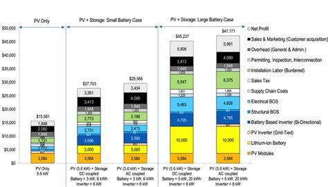 solar batteries cost how much does a rooftop solar system with batteries cost
