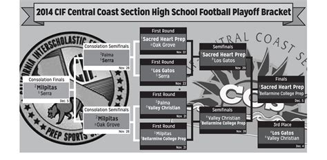 cif central section soccer playoffs cif central section football playoff brackets 28 images