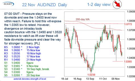 800 nzd to aud forex analysis chart aud nzd update trying to recover