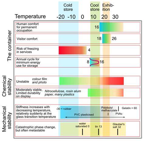 human comfort temperature range state transition diagram state machinediagram download