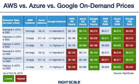 amazon web services pricing how to compare cloud costs between amazon microsoft and