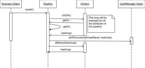 design pattern pipeline pipeline to visitor design pattern