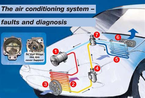 automotive hvac diagram automotive lighting diagram